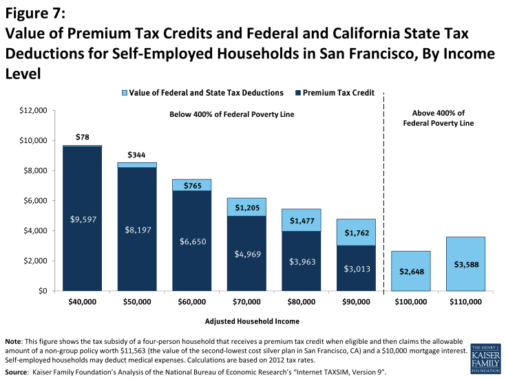 Figure 7: Value of Premium Tax Credits and Federal and California State Tax Deductions for Self-Employed Households in San Francisco, By Income Level