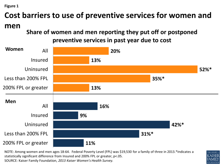 Figure 1: Cost barriers to use of preventive services for women and men