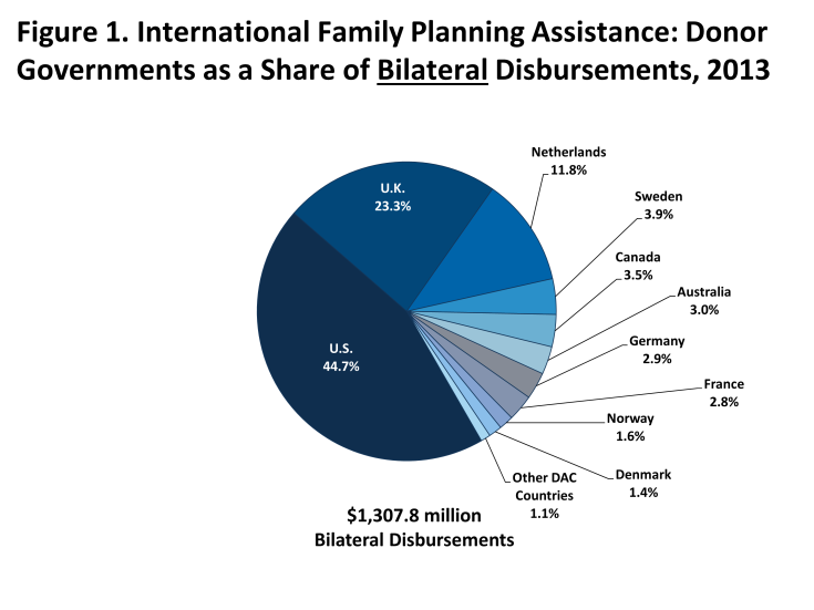 Figure 1: International Family Planning Assistance: Donor Governments as a Share of BilateralDisbursements, 2013$