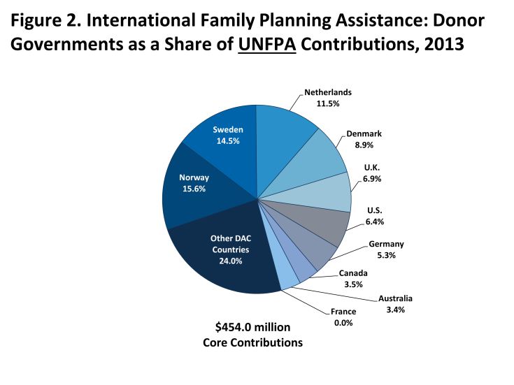 Figure 2: International Family Planning Assistance: Donor Governments as a Share of UNFPAContributions, 2013$