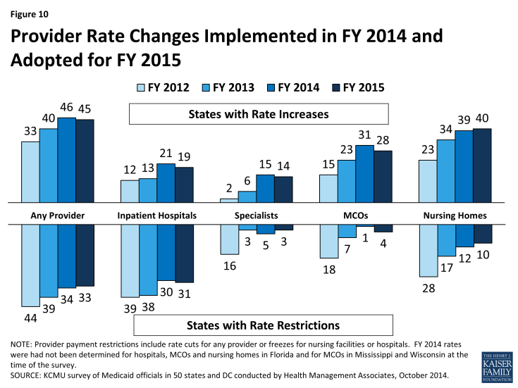 Figure 10: Provider Rate Changes Implemented in FY 2014 and Adopted for FY 2015