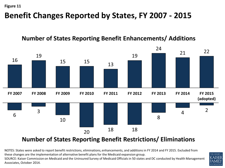 Figure 11: Benefit Changes Reported by States, FY 2007-2015