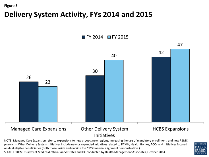 Figure 3: Delivery System Activity, FYs 2014 and 2015