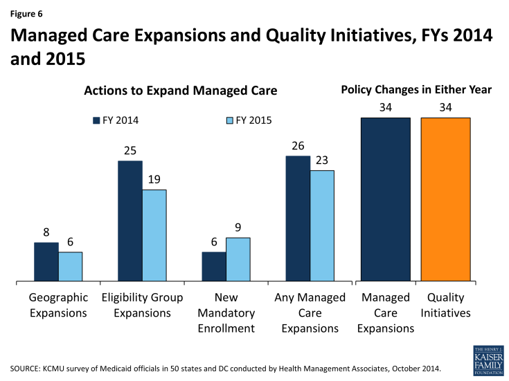 Figure 6: Managed Care Expansions and Quality Initiatives, FYs 2014 and 2015