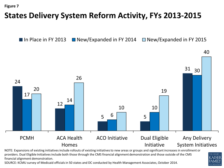 Figure 7: States Delivery System Reform Activity, FYs 2013-2015