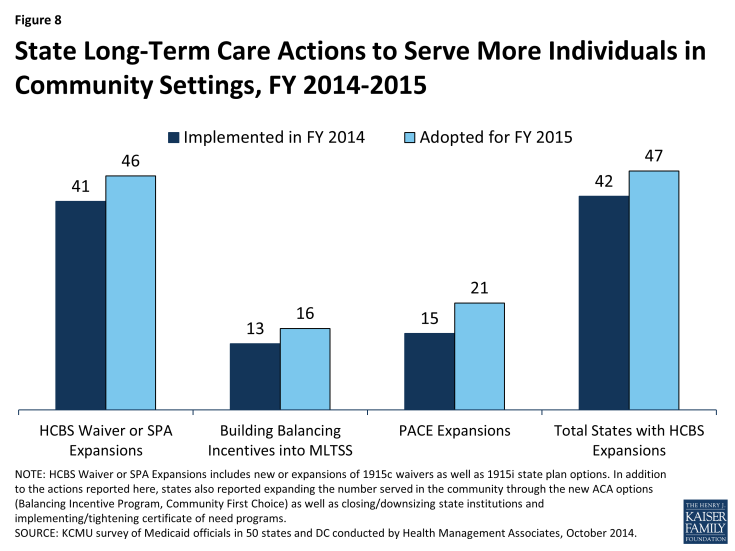 Figure 8: State Long-Term Care Actions to Serve More Individuals in Community Settings, FY 2014-2015
