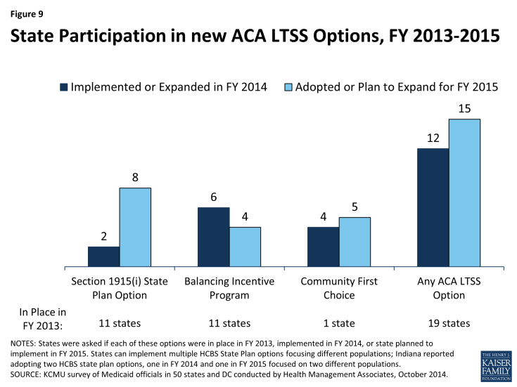 Figure 9: State Participation in new ACA LTSS Options, FY 2013-2015