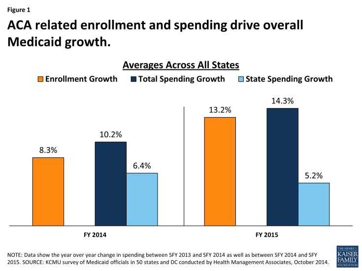 Figure 1: ACA related enrollment and spending drive overall Medicaid growth.
