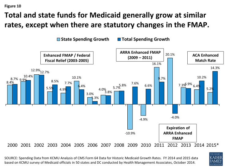 Figure 10: Total and state funds for Medicaid generally grow at similar rates, except when there are statutory changes in the FMAP.
