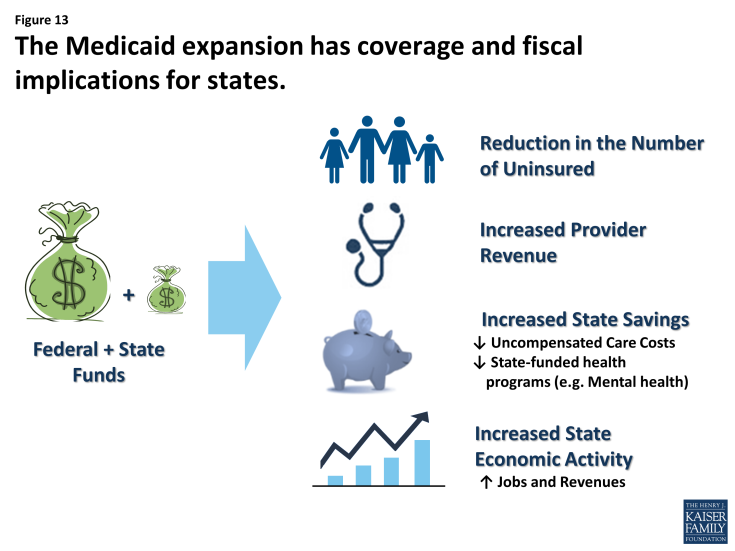 Figure 13: The Medicaid expansion has coverage and fiscal implications for states.