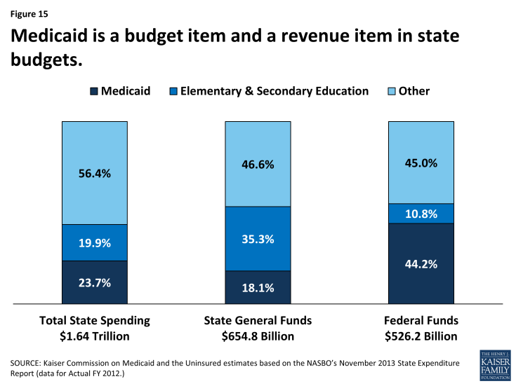 Figure 15: Medicaid is a budget item and a revenue item in state budgets.