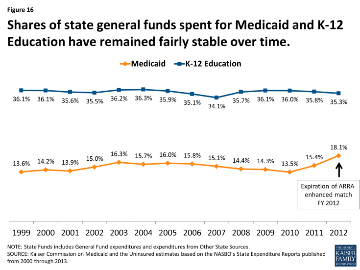 Figure 16: Shares of state general funds spent for Medicaid and K-12 Education have remained fairly stable over time.