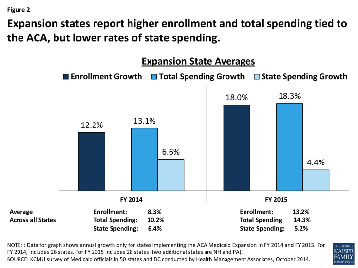 Figure 2: Expansion states report higher enrollment and total spending tied to the ACA, but lower rates of state spending.