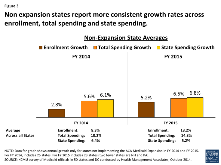 Figure 3: Non expansion states report more consistent growth rates across enrollment, total spending and state spending.