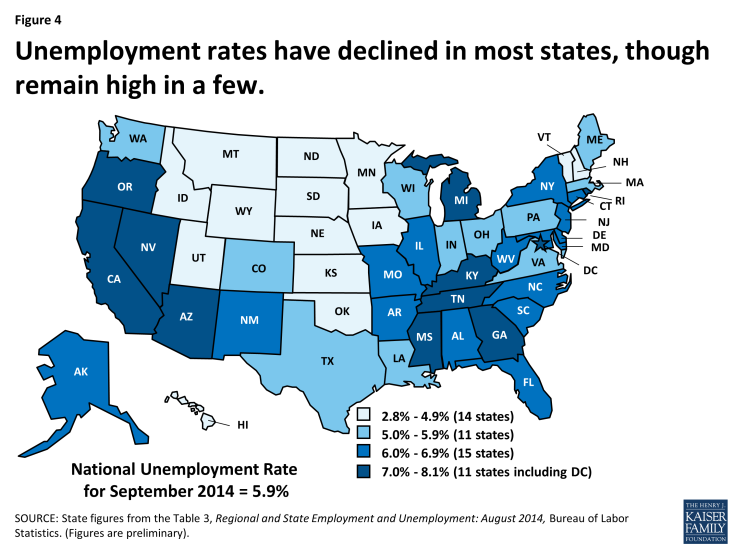 Figure 4: Unemployment rates have declined in most states, though remain high in a few.