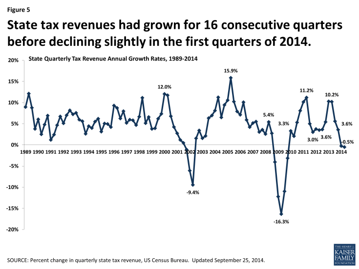 Figure 5: State tax revenues had grown for 16 consecutive quarters before declining slightly in the first quarters of 2014.