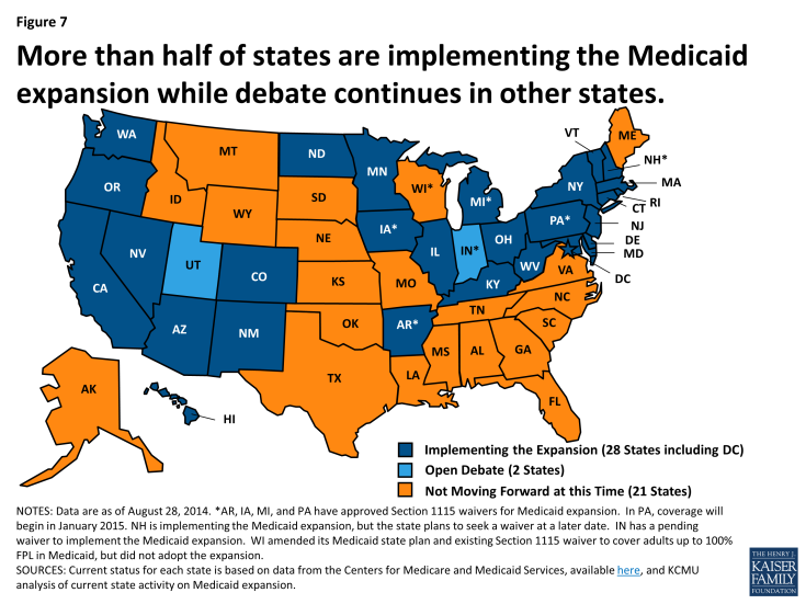 Figure 7: More than half of states are implementing the Medicaid expansion while debate continues in other states.
