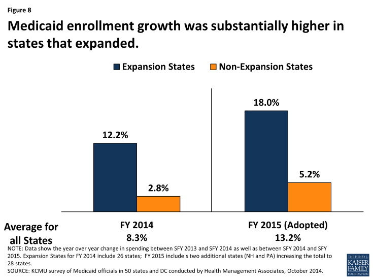 Figure 8: Medicaid enrollment growth was substantially higher in states that expanded.