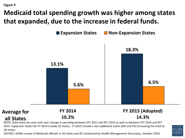 Figure 9: Medicaid total spending growth was higher among states that expanded, due to the increase in federal funds.