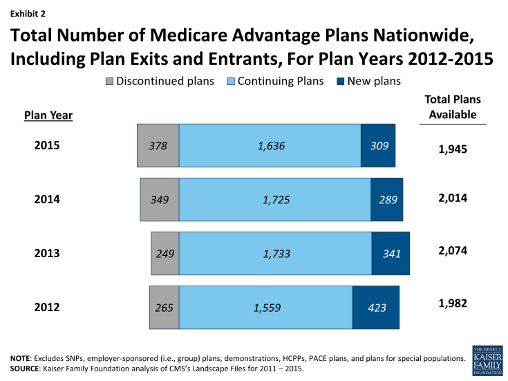 Exhibit 2 - Total Number of Medicare Advantage Plans Nationwide, Including Plan Exits and Entrants, For Plan Years 2012-2015