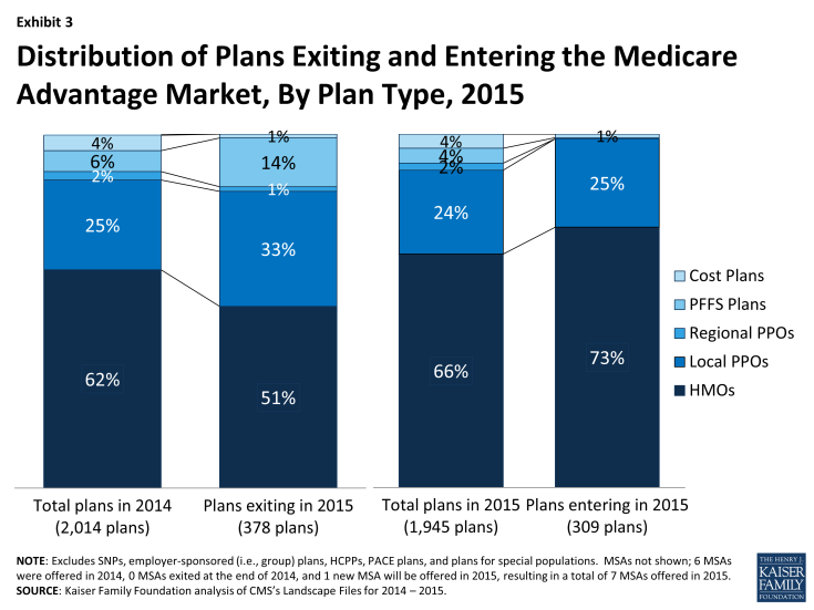 Exhibit 3 - Distribution of Plans Exiting and Entering the Medicare Advantage Market, By Plan Type, 2015