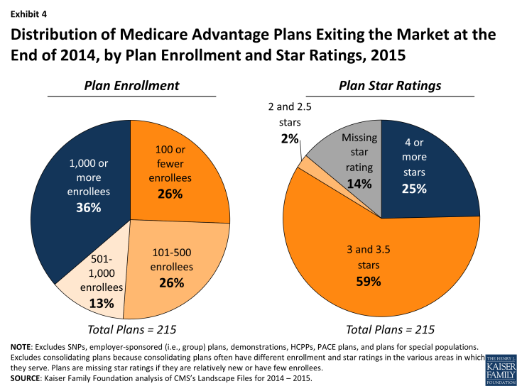 Exhibit 4 - Distribution of Medicare Advantage Plans Exiting the Market at the End of 2014, by Plan Enrollment and Star Ratings, 2015