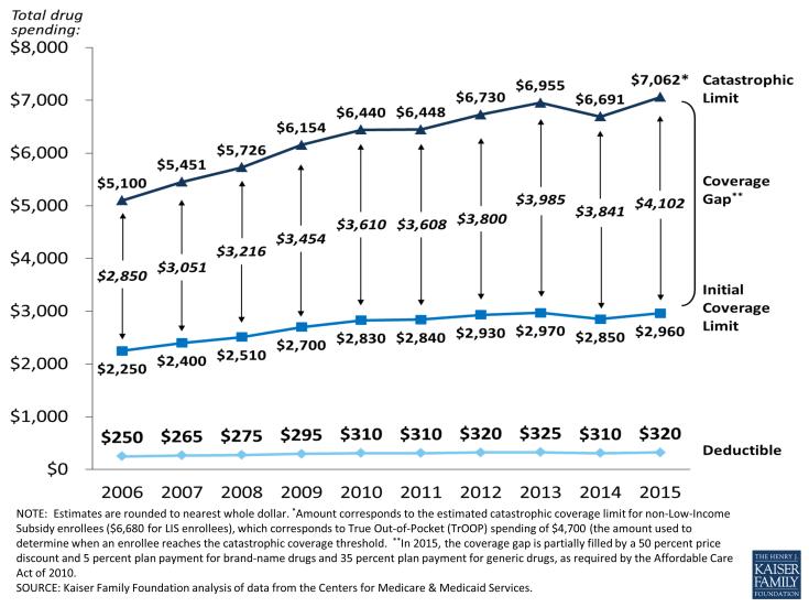 Appendix 2:  Medicare Part D Standard Benefit Parameters, 2006-2015