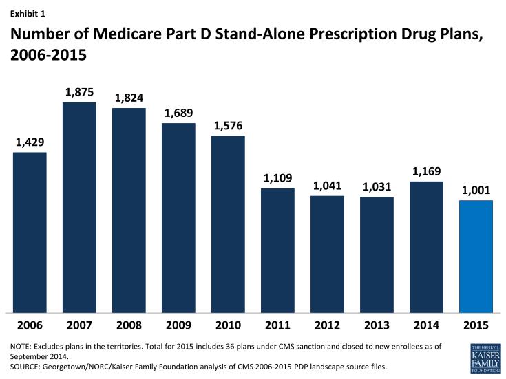 Exhibit 1: Number of Medicare Part D Stand-Alone Prescription Drug Plans, 2006-2015