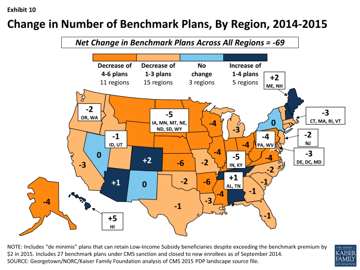 Exhibit 10: Change in Number of Benchmark Plans, By Region, 2014-2015