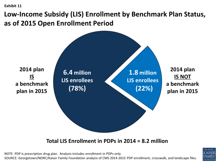 Exhibit 11: Low-Income Subsidy (LIS) Enrollment by Benchmark Plan Status, as of 2015 Open Enrollment Period