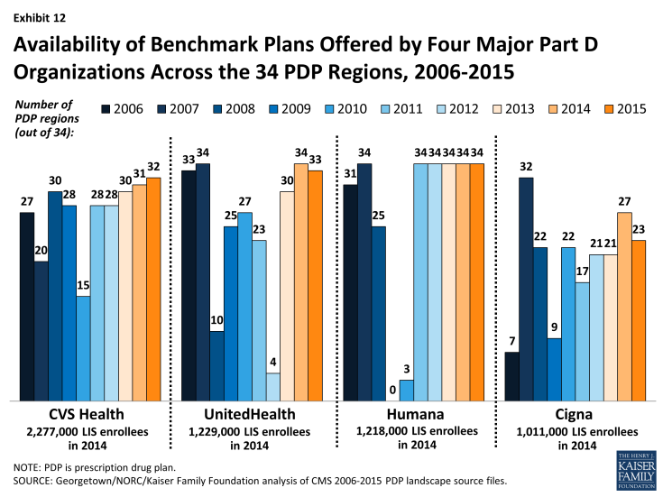 Exhibit 12: Availability of Benchmark Plans Offered by Four Major Part D Organizations Across the 34 PDP Regions, 2006-2015