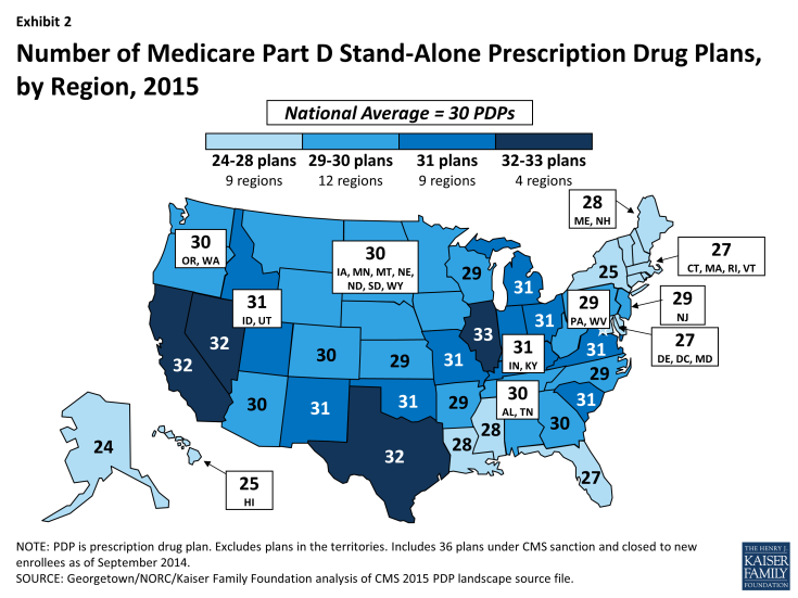 Exhibit 2: Number of Medicare Part D Stand-Alone Prescription Drug Plans, by Region, 2015