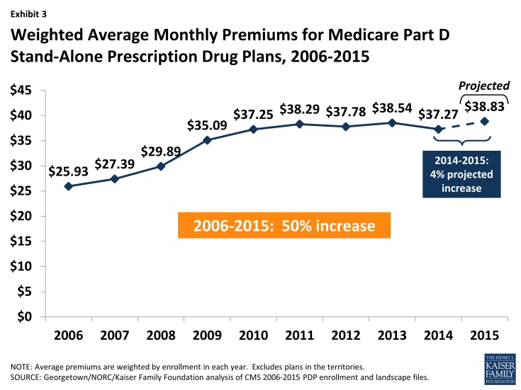 Exhibit 3: Weighted Average Monthly Premiums for Medicare Part D Stand-Alone Prescription Drug Plans, 2006-2015