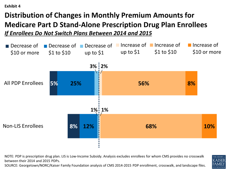 Exhibit 4: Distribution of Changes in Monthly Premium Amounts for Medicare Part D Stand-Alone Prescription Drug Plan Enrollees