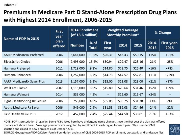 Exhibit 5: Premiums in Medicare Part D Stand-Alone Prescription Drug Plans with Highest 2014 Enrollment, 2006-2015