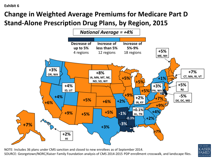 Exhibit 6: Change in Weighted Average Premiums for Medicare Part D Stand-Alone Prescription Drug Plans, by Region, 2015