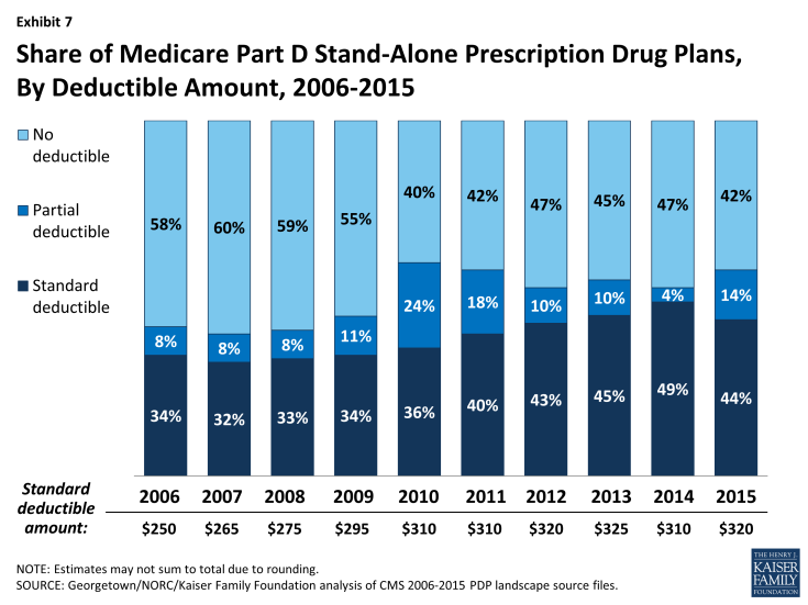 Exhibit 7: Share of Medicare Part D Stand-Alone Prescription Drug Plans, By Deductible Amount, 2006-2015
