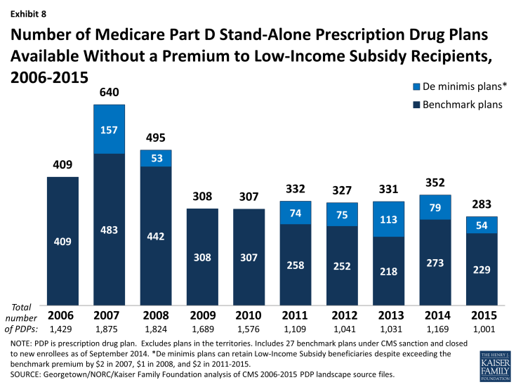 Exhibit 8: Number of Medicare Part D Stand-Alone Prescription Drug Plans Available Without a Premium to Low-Income Subsidy Recipients, 2006-2015