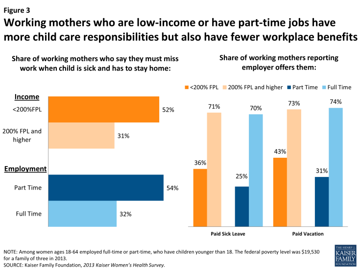 8648 - low income working mothers have more responsibility fewer benefits Figure 3