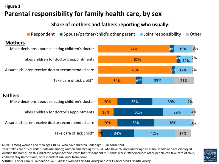 Figure 1: Parental responsibility for family health care, by sex