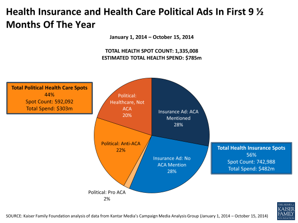 Health-Insurance-and-Health-Care-Political-Ads-In-First-9.5-Months-Of-The-Year-POLLING