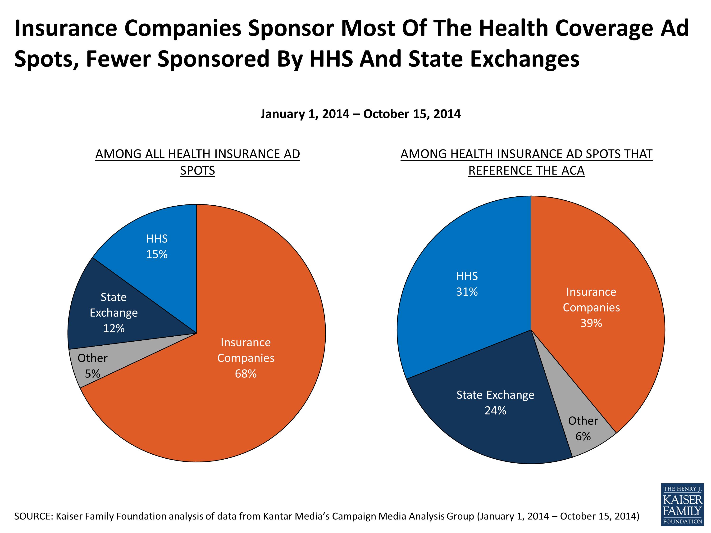 Pin On Health Insurance