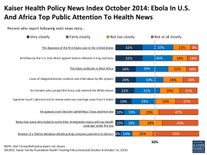 Kaiser Health Policy News Index October 2014: Ebola In U.S. And Africa Top Public Attention To Health News