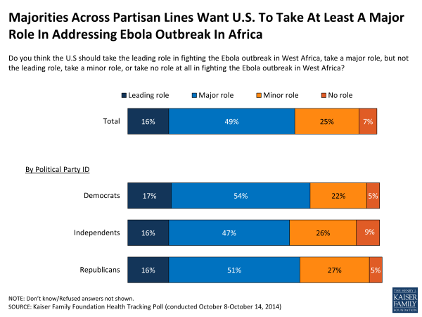 Majorities Across Partisan Lines Want U.S. To Take At Least A Major Role In Addressing Ebola Outbreak In Africa