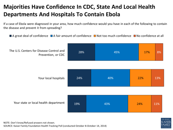Majorities Have Confidence In CDC, State And Local Health Departments And Hospitals To Contain Ebola