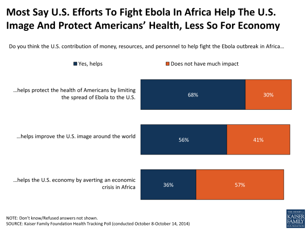 Most Say U.S. Efforts To Fight Ebola In Africa Help The U.S. Image And Protect Americans' Health, Less So For Economy