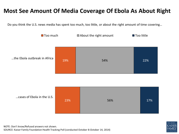 Most See Amount Of Media Coverage Of Ebola As About Right