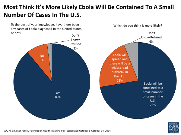 Most Think It's More Likely Ebola Will Be Contained To A Small Number Of Cases In The U.S.