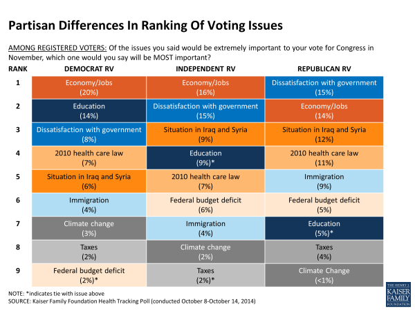Partisan Differences In Ranking Of Voting Issues
