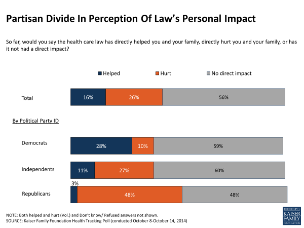 Partisan Divide In Perception Of Law's Personal Impact